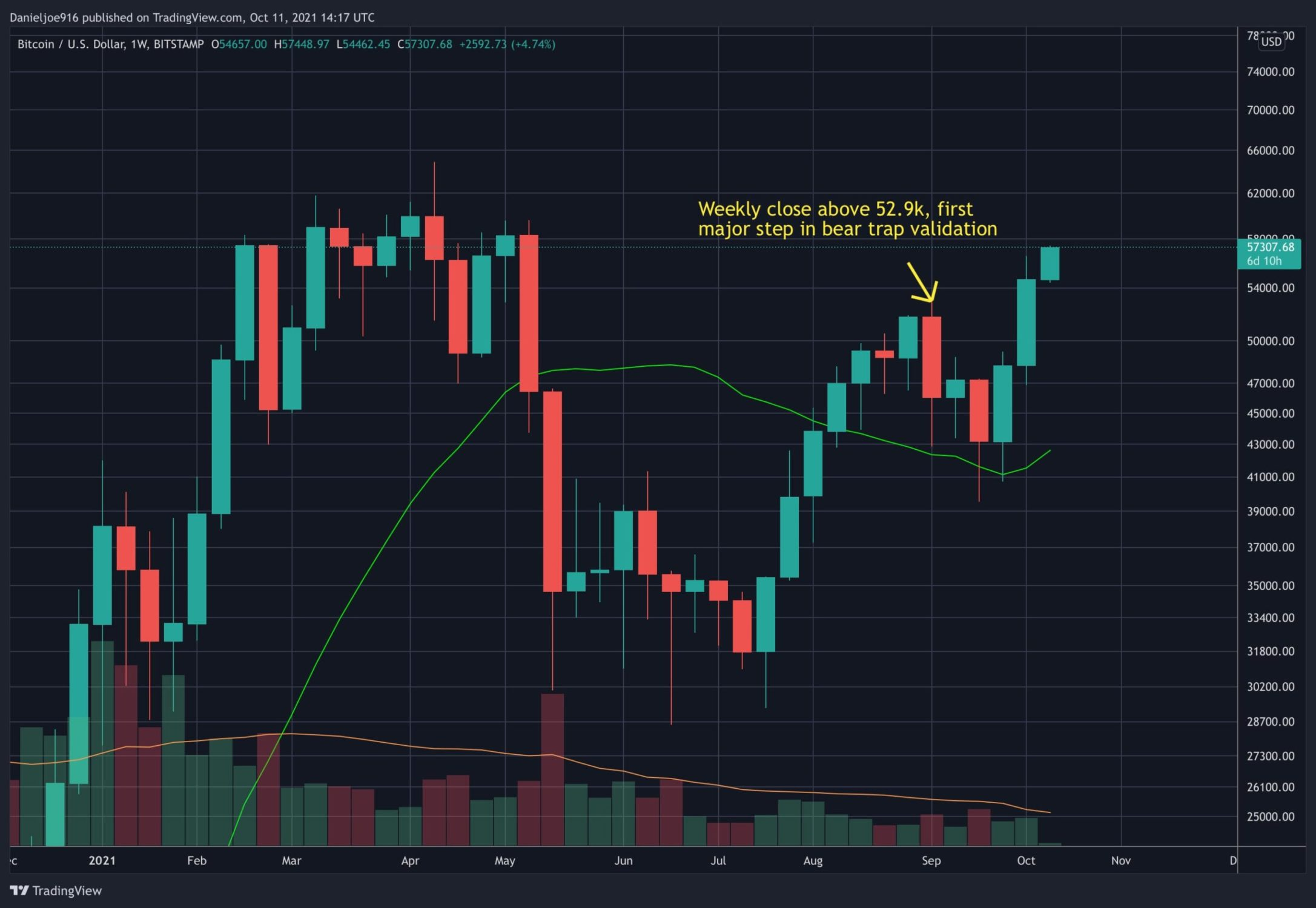 Following Bitcoin's Bullish Weekly Close, These Are the Next Possible Targets (BTC Price Analysis)