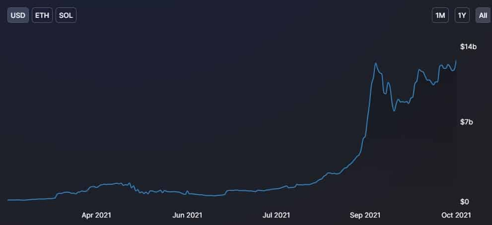 Total Value Locked on Solana. Source: Defi Llama