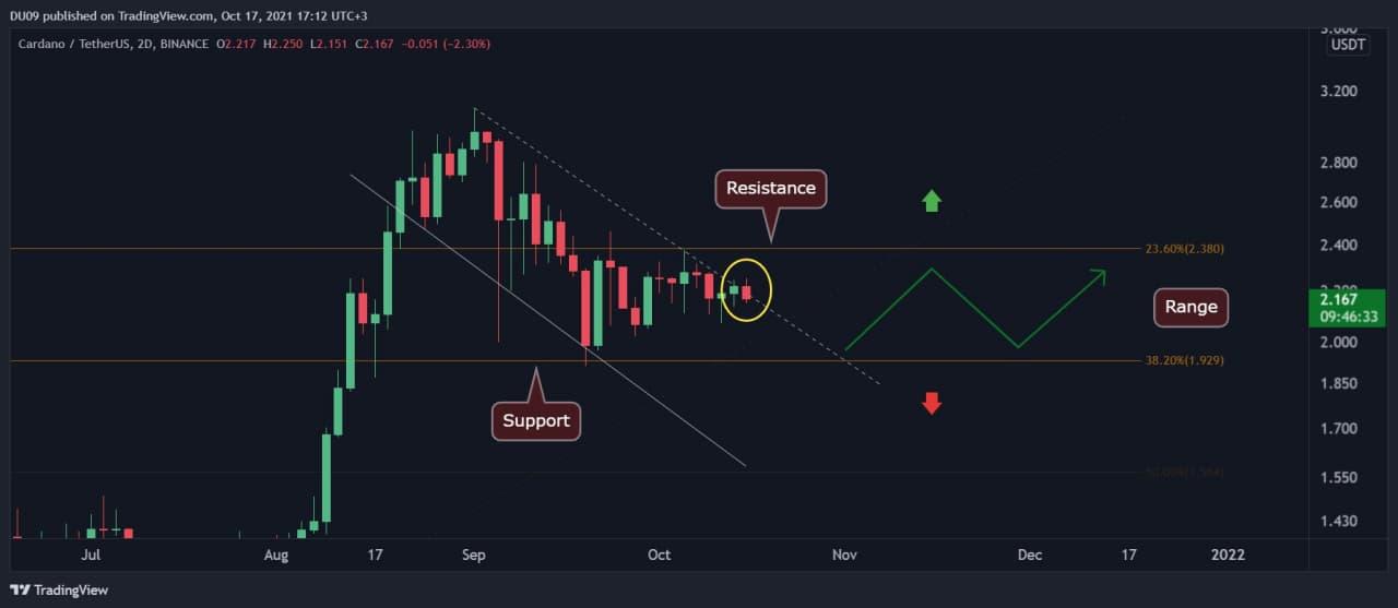 Cardano News Cardano Price Analysis: ADA Trading Within a Tight Range, Anticipating a Major Move Soon thumbnail