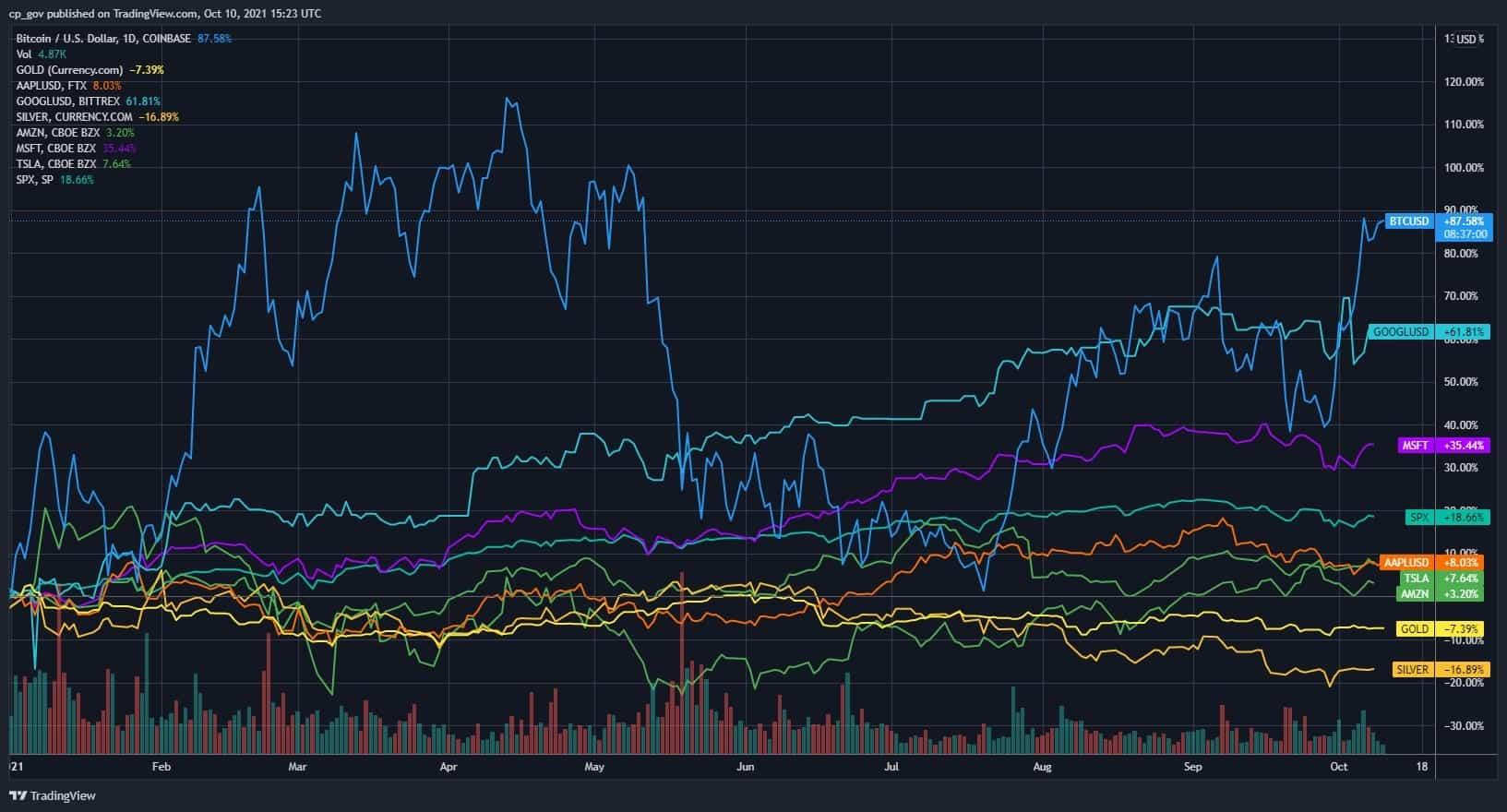 Bitcoin soán ngôi S&P 500, Apple, Google, Vàng