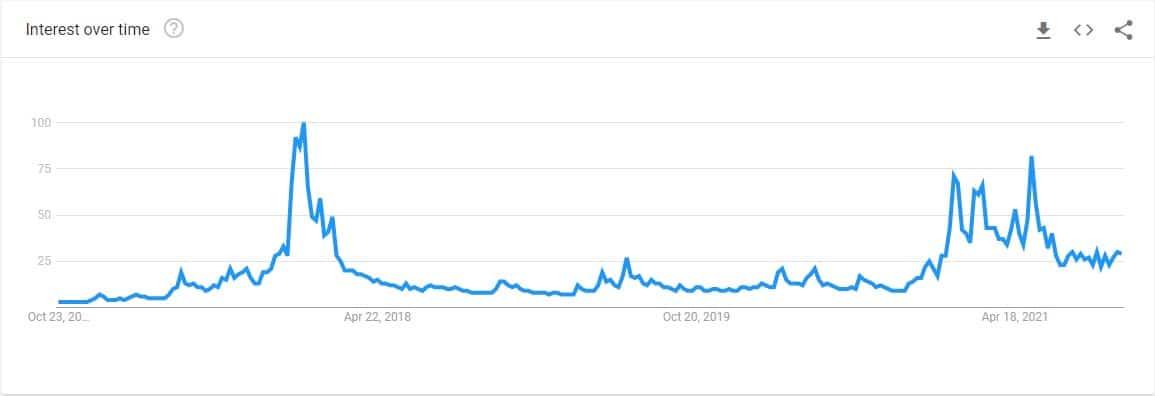 btc_trends_google