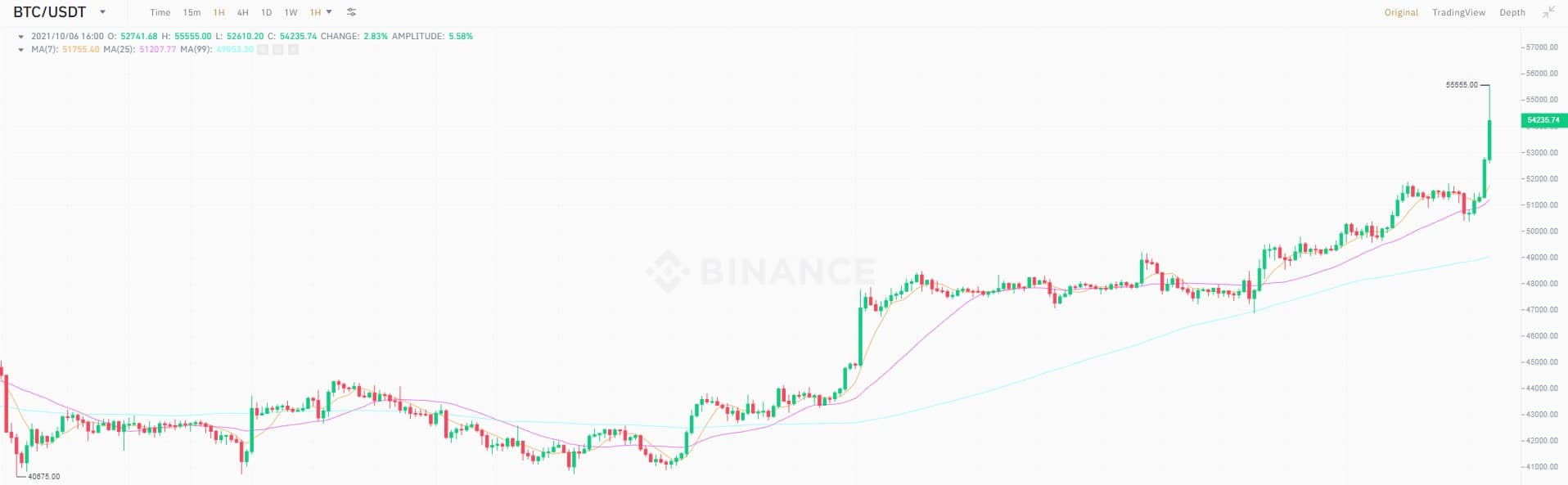 Bitcoin Price Soared Above $55K, Highest Since May 2021
