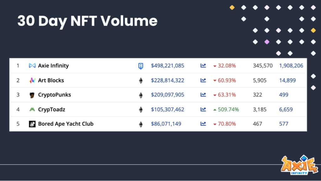 Chart showing how Axie Infinity outperformed other NFT projects. Image: Axie Infinity