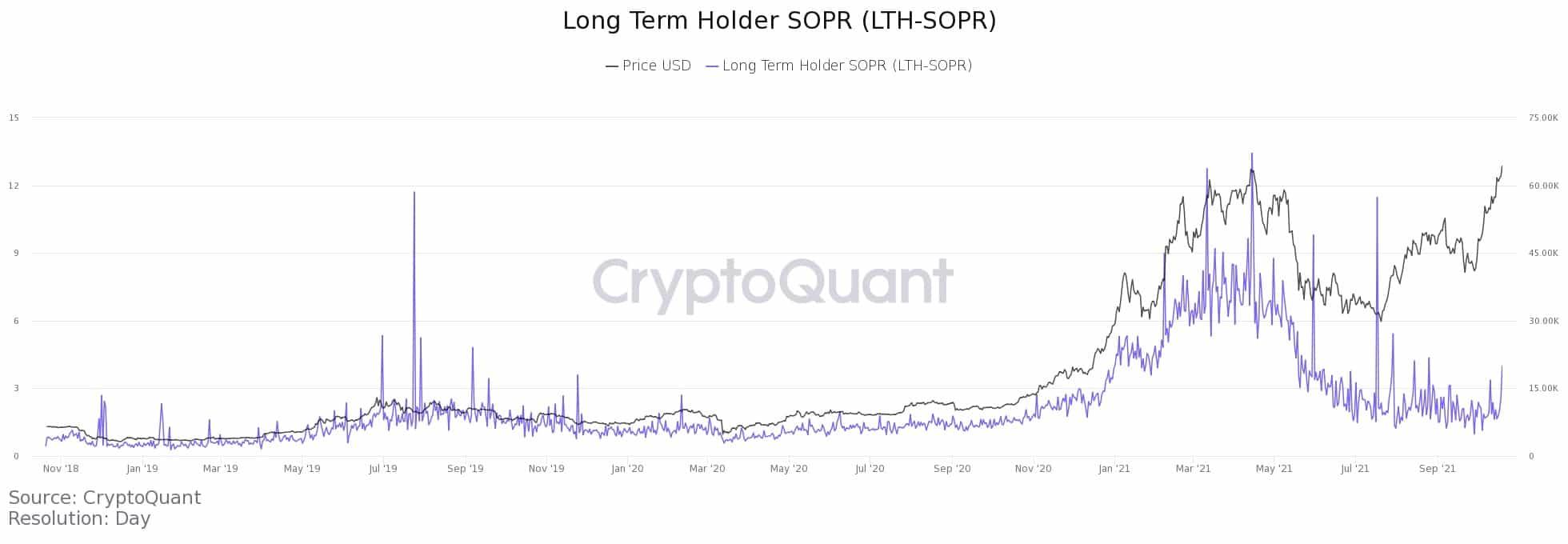 long-term-holder-sopr-lt-oct20