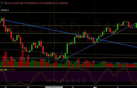 Bitcoin Chart Analysis March.6