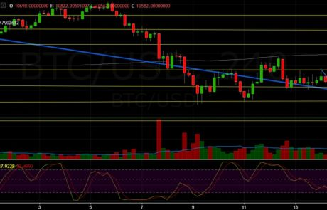 Bitcoin Chart Analysis March.15