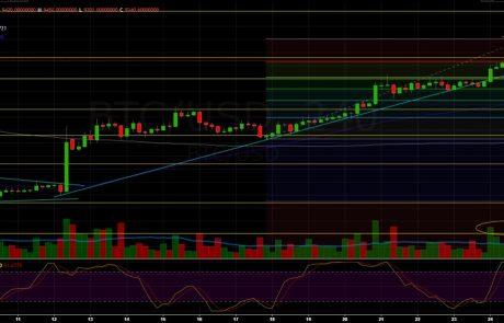 Bitcoin Price Analysis April.25