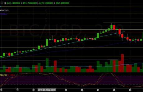 Bitcoin Price Analysis April.27