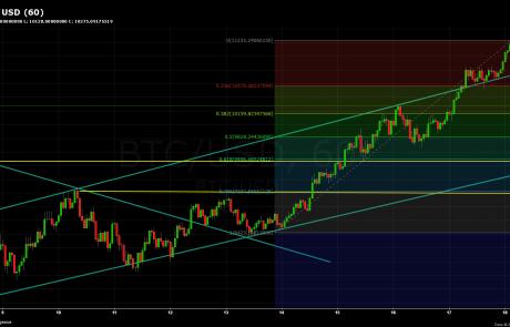 Bitcoin Chart Analysis Feb.18