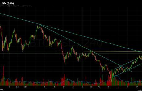 Bitcoin Chart Analysis Feb.20