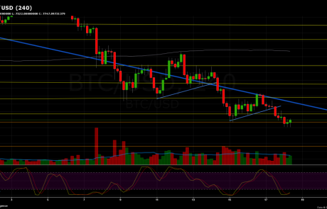 Bitcoin Chart Analysis March.18