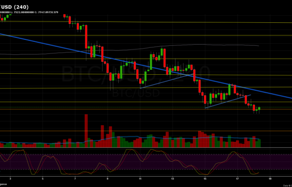 Bitcoin Chart Analysis March.18