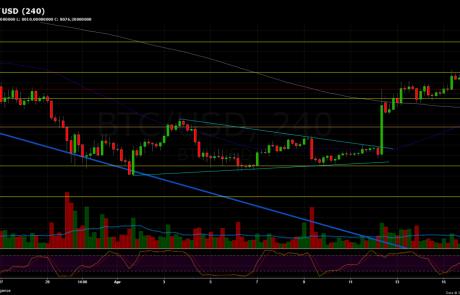 Bitcoin Price Analysis April.16