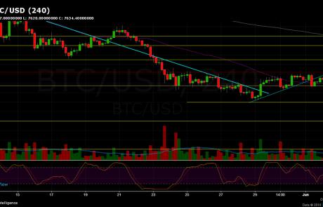 Bitcoin Price Analysis June.2