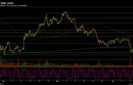 Bitcoin Price Analysis June.13