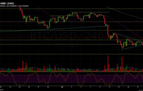 Bitcoin Price Analysis June.19