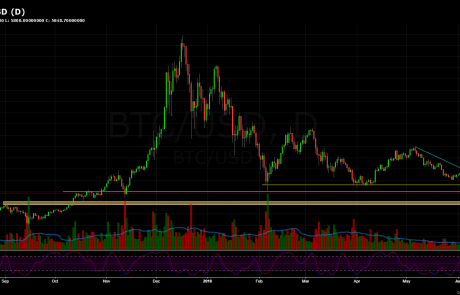 Bitcoin Price Analysis June.24 & Overview