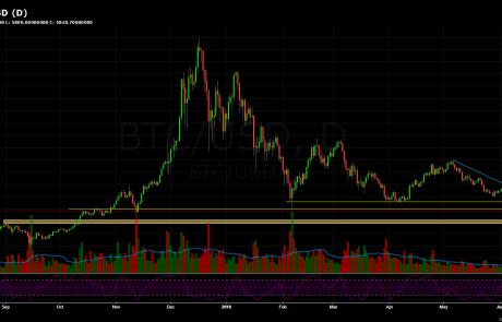 Bitcoin Price Analysis June.24