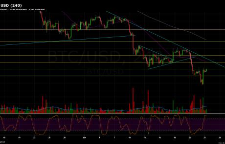 Bitcoin Price Analysis June.25