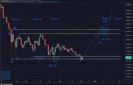 The Wyckoff Accumulation: After Bitcoin's $30K Breakdown,Is Structure Still Intact?