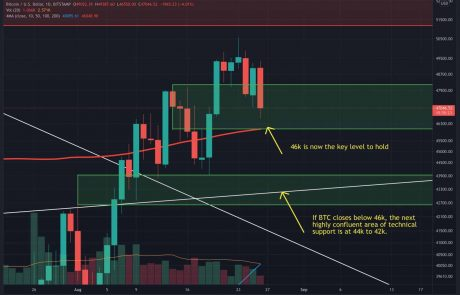 BTC Retraces as Short-Term Selling Pressure Continues: Was $50k a Local Top? (Bitcoin Price Analysis)