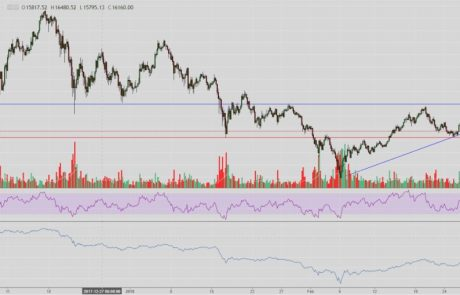 Bitcoin Chart Analysis March.8