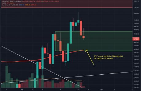 Bitcoin Enters Short-Term Pullback: Here are the Support Levels it Must Hold (BTC Price Analysis)
