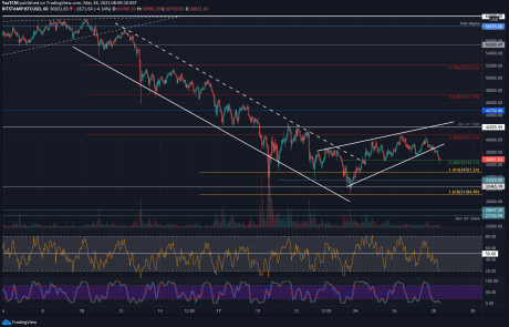 Bitcoin Rejected Sharply From $40K: Is $30K Retest Incoming? (BTC Price Analysis)