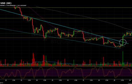 Bitcoin Price Analysis May.30
