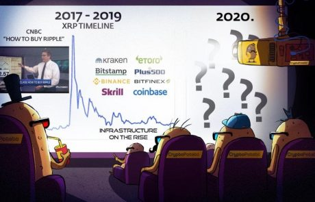 2 Years Since the Bitcoin Bubble: How Easy is it to Buy Cryptocurrencies Compared to 2017?