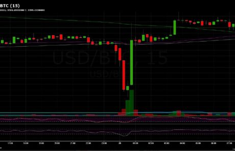 Why Setting a Stop-Loss For Your Bitcoin Position Could Lead to Disaster