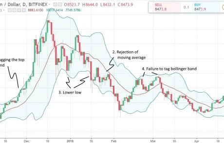 Bitcoin and Crypto Advanced Technical Analysis (Vol.2)