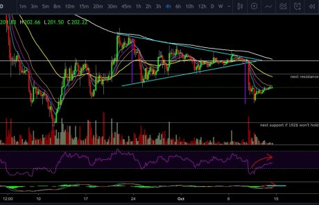 Ethereum Price Analysis Oct.14: The breakdown of the ETH triangle formation