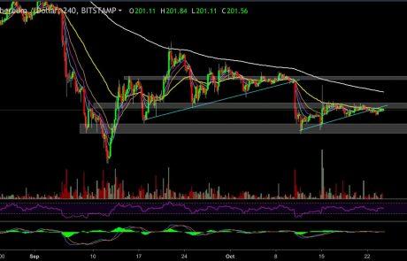 Ethereum Price Analysis Oct.24: Still Sideways, with Bearish Signs