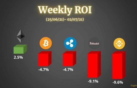 Crypto Price Analysis & Overview July 2nd: Bitcoin, Ethereum, Ripple, Binance Coin, & Polkadot