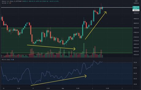 Bitcoin Retests the Critical $50K Level, Is It Close to Breaking Out? (BTC Price Analysis)
