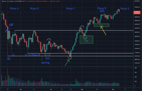 Bullish for Bitcoin Price? Wyckoff Accumulation Phase D Likely Completed – Phase E Next