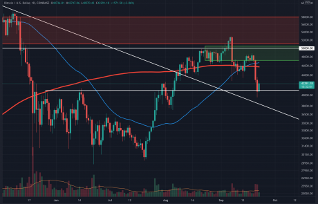 Bitcoin Price Analysis: After BTC's Quick Dip Below $40k, Is Local Bottom Confirmed?
