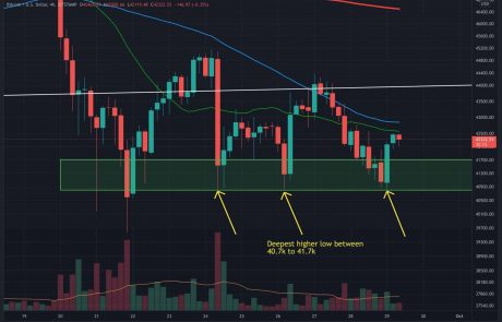 Bitcoin Price Analysis: BTC Retests Key Support for the 3rd Time – Bottom In?