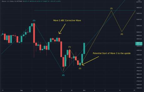 Bitcoin Price Analysis: BTC Soars Above Short-term Key Resistance, $50k Incoming?