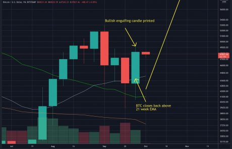Bitcoin Price Analysis: BTC Reclaims Critical Level Following a Strong Weekly Close, Here Are Next Targets