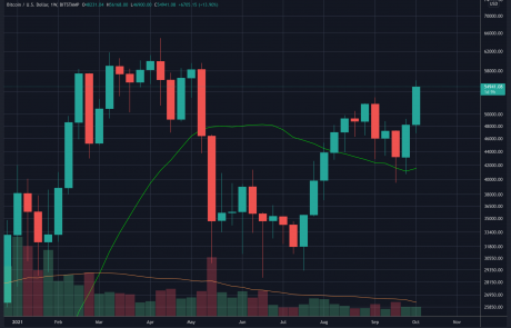 Bitcoin Price Analysis: BTC Heading for a Critical Weekly Close, Will $52.9k Hold?