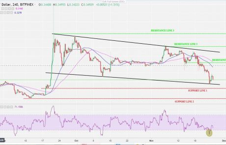 Ripple XRP Price Analysis Nov.26: After The Correction, Is XRP Following Bitcoin's Bears?