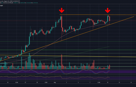 Bitcoin Price Analysis: Failure To Break $12,100 Can Result In Massive Plunge