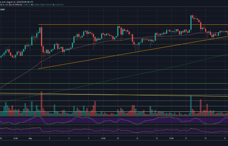 Bitcoin Eyes $10,500 After Losing Crucial Support Line: BTC Price Analysis