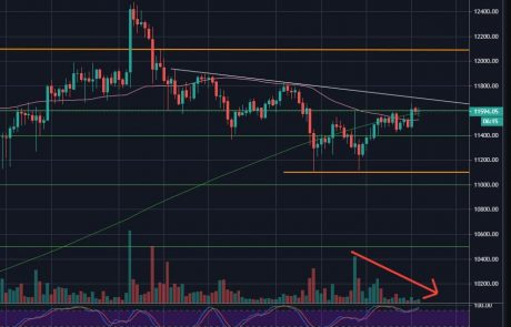 Bitcoin Facing Huge Resistance Expecting Major Price Move Soon (BTC Analysis)