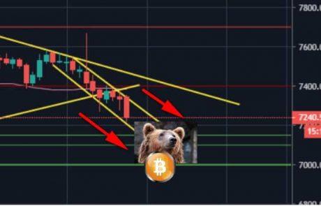 Bitcoin Price Analysis: BTC Is Locked Inside a Bearish Descending Channel, $7000 Next Target?