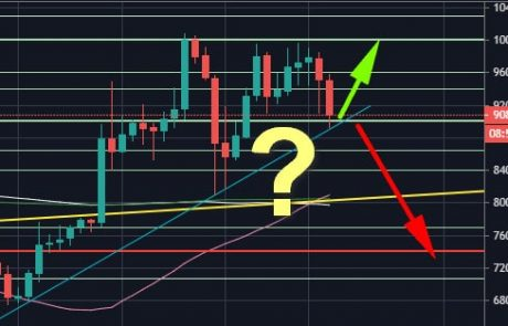 Bitcoin Plummets $1000 Below $9K: Will The Crucial Support Hold Here? BTC Analysis & Overview