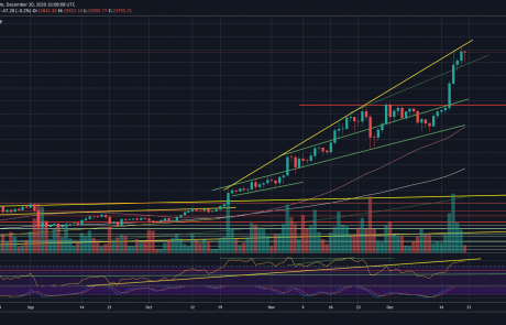 Today Bitcoin Can Break a Record From October 2013: BTC Price Analysis (UPDATED)