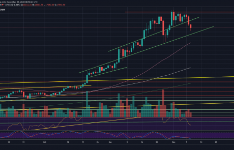 After BTC's $2K Crash in Two Days, Will This Level Stop the Bloodbath? (Bitcoin Price Analysis)